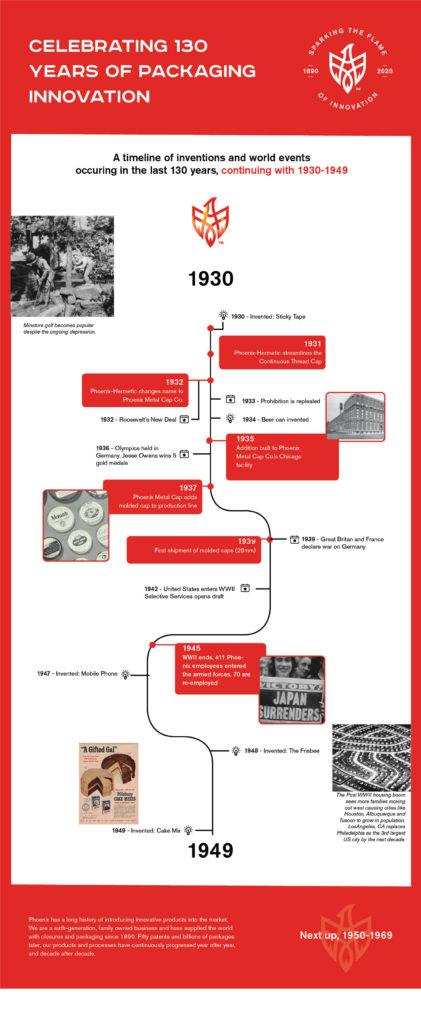 130th anniversary timeline 1930-1949